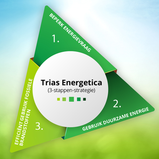 Trias Energetica werkwijze Mekann